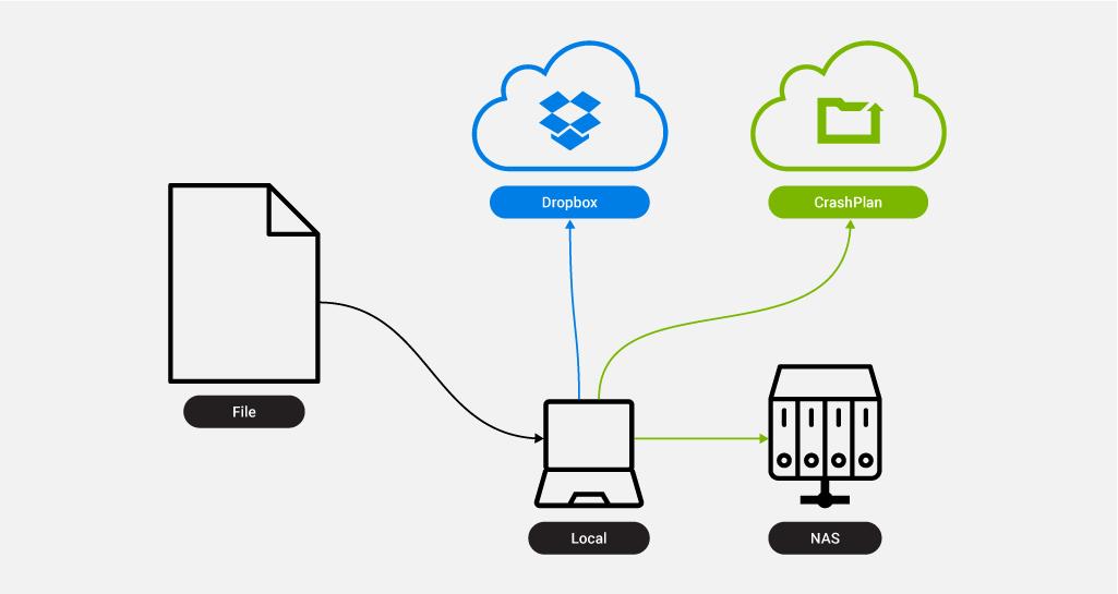 Diagram of cloud backup plan