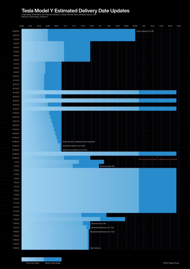 Chart showing the estimated delivery date changing