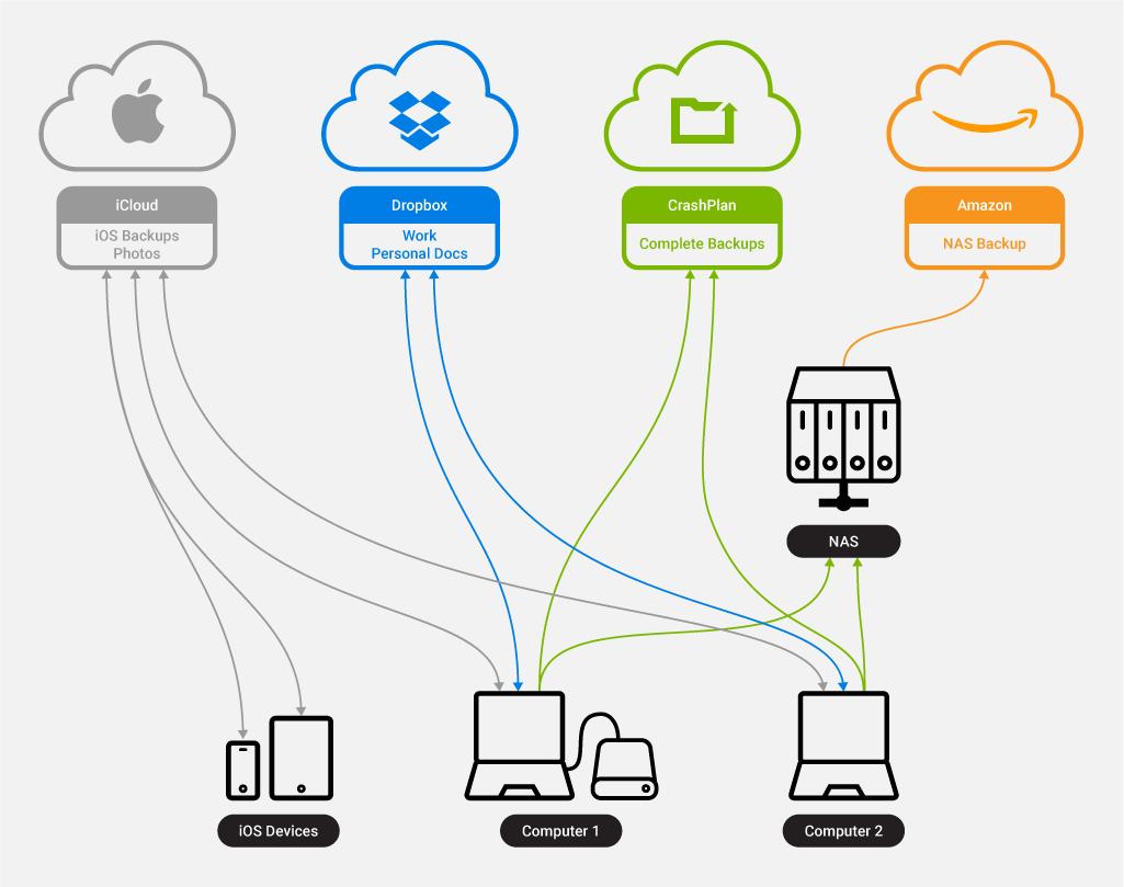 Diagram showing backup plan