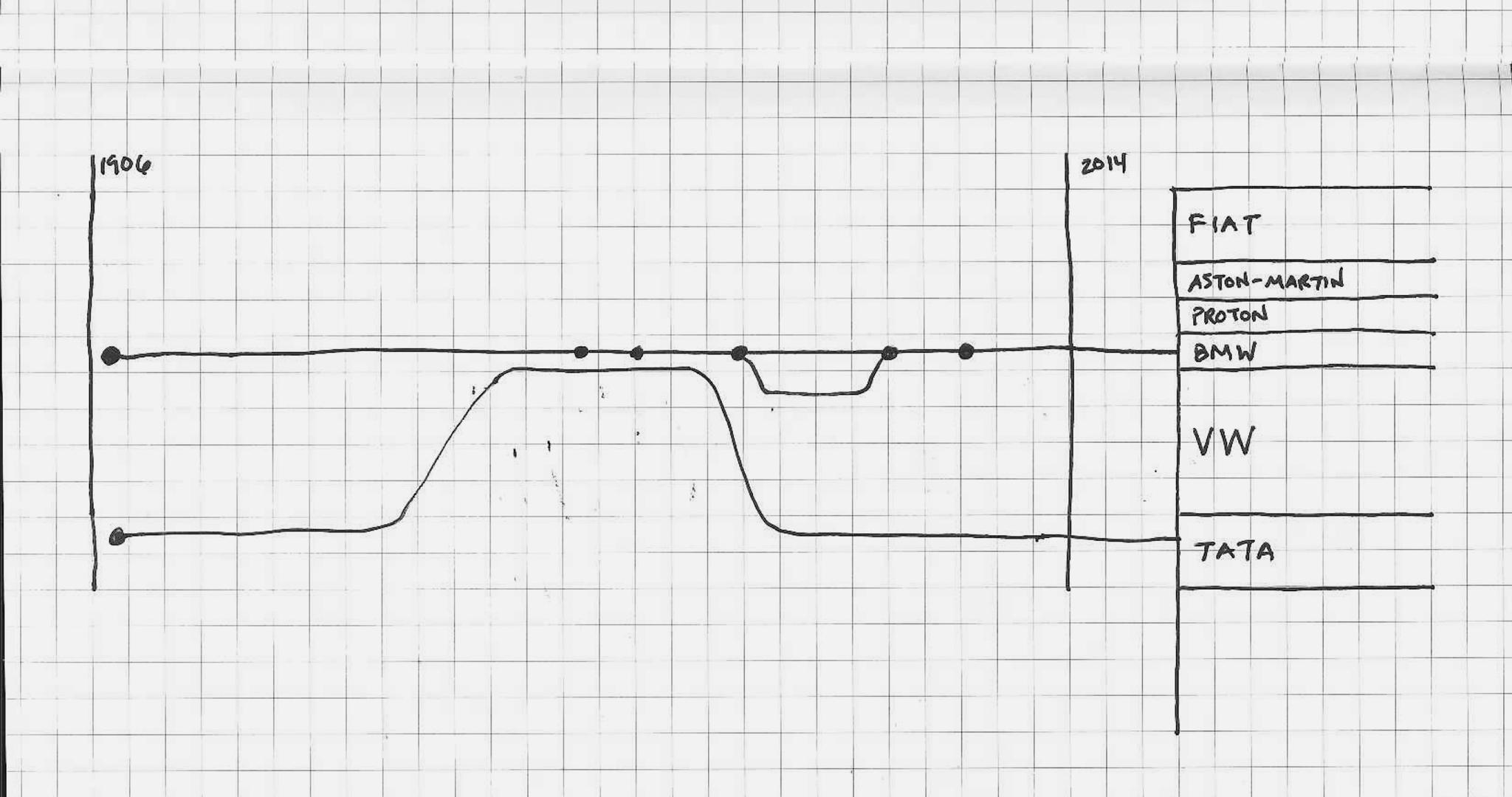TC_Exotic-Car-Marques-Sketches-1