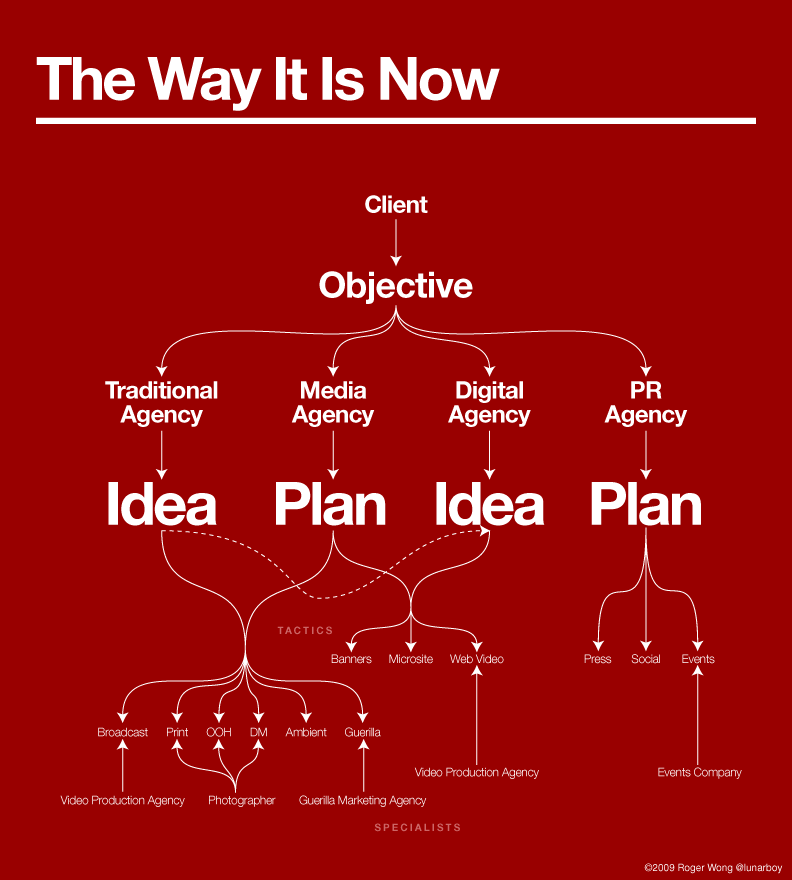 Client Campaign Anatomy: The Way It Is Now
